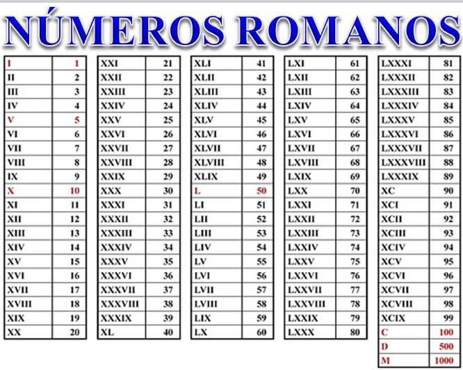 Los numeros romanos del 1 al 100 - Imagui